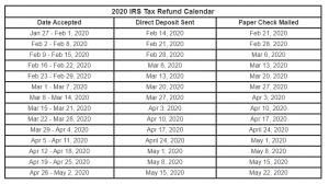 irs.gov refund calendar 2020